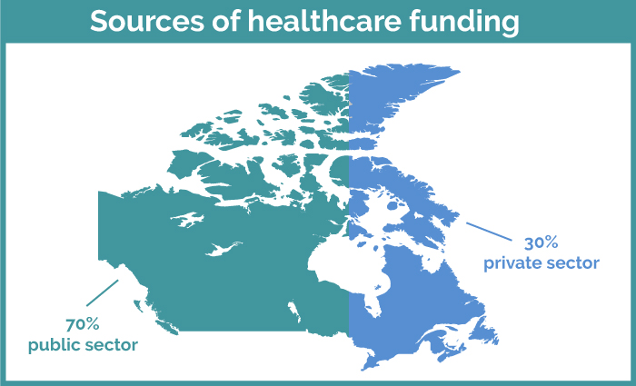 Sources of Healthcare Funding in Canada for Canadian hospitals