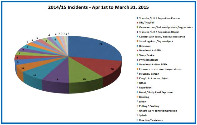 Statistics from Sunrise Health Region in Saskatchewan, SK for incidents that occurred in lost time