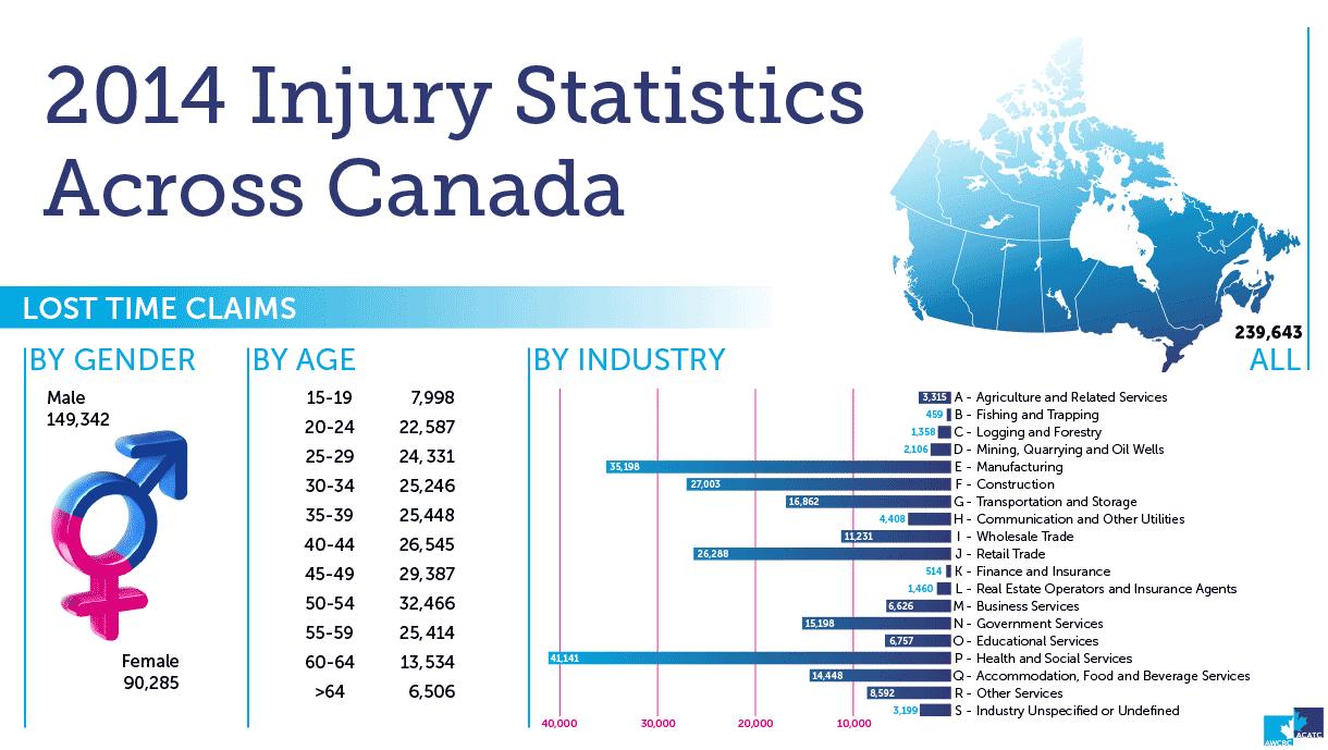 2014 injury statistics for Lateral Transfers