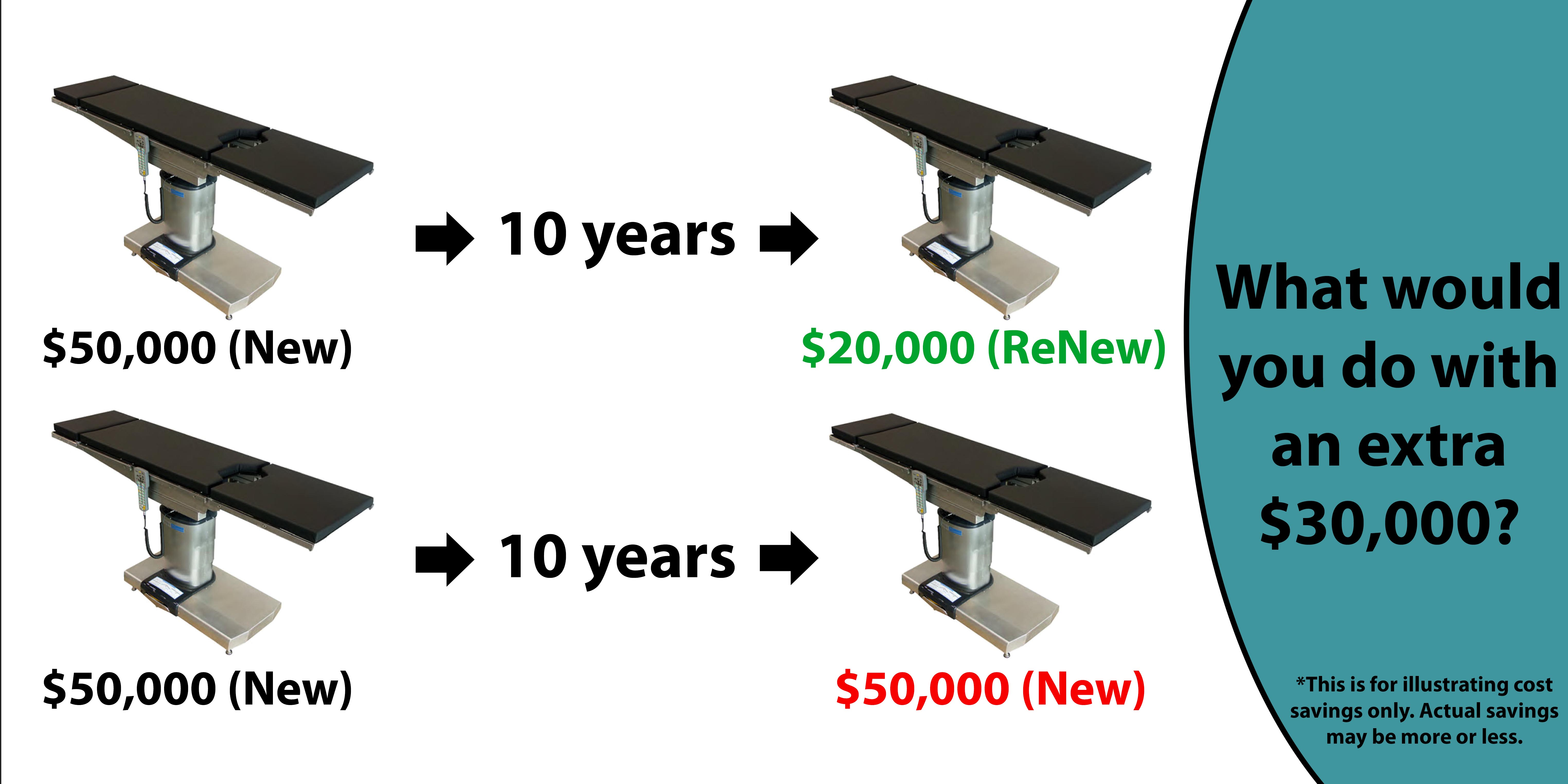 Remanufactured Surgical Table Savings