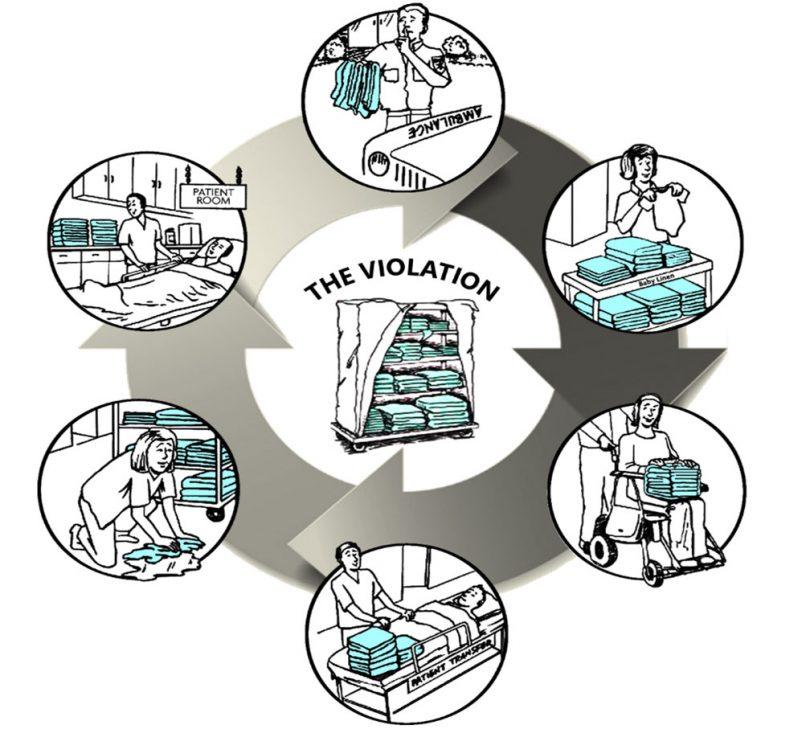 Linen Violations