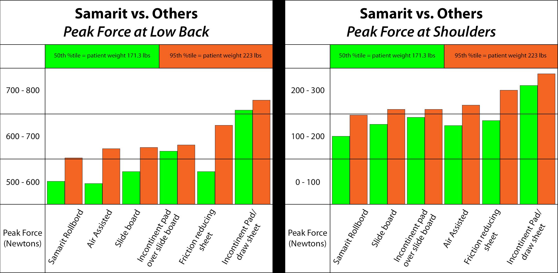 Samarit Peak Force